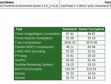 "Phoronix Test Suite 1.6.0 ""Tydal"" Alpha 3"